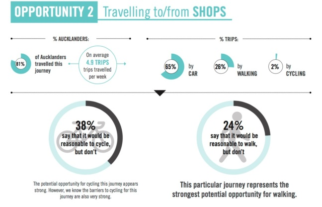 2016-at-active-modes-survey-shops-opportunity