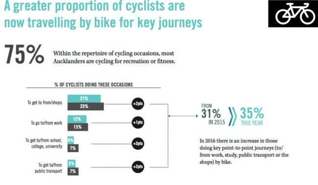 at-cycling-and-walking-research-proportion-using-bikes-tiff