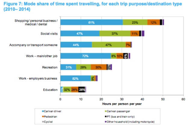 mot-comparing-travel-modes-new-zealand-household-travel-survey-2011-2014-march-2015