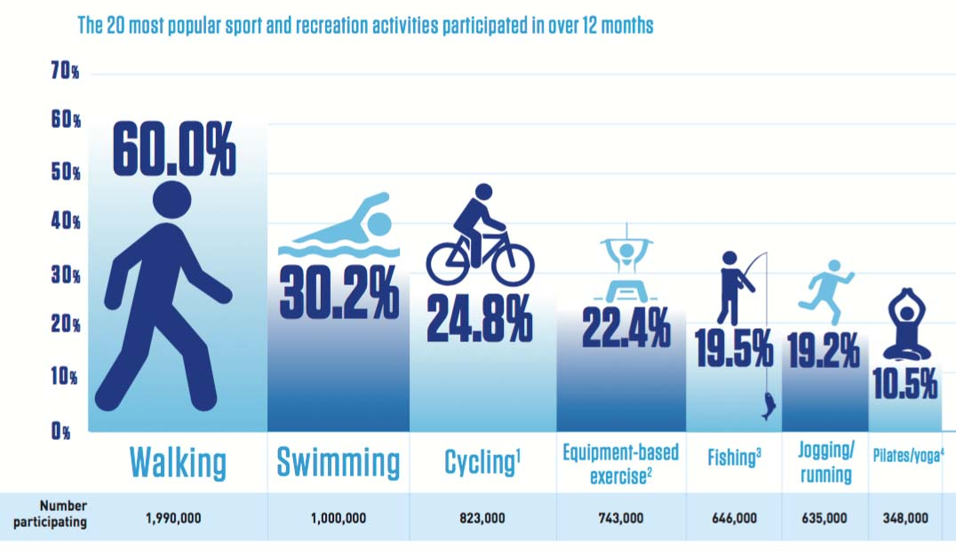 Cycling is the third most popular recreational activity